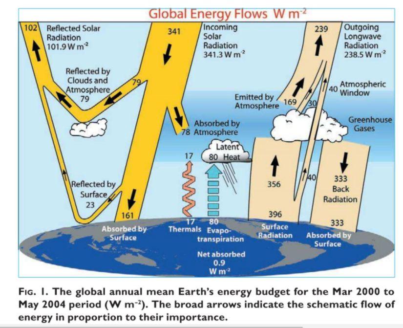 Radiative balance 2009
