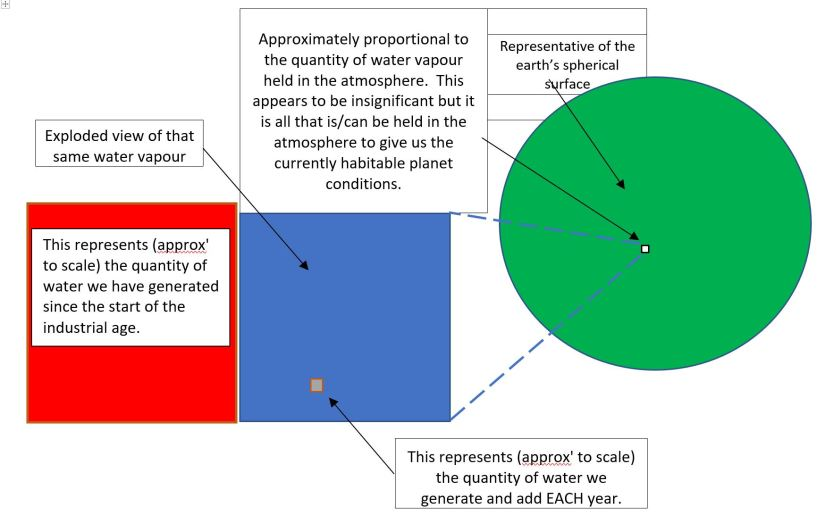Water diagram
